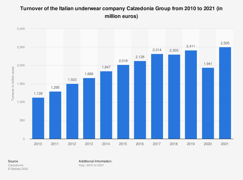 Statistic: Turnover of the Italian underwear company Calzedonia Group from 2010 to 2019 (in million euros) | Statista