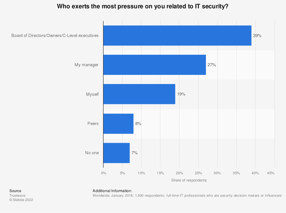 Statistic: Who exerts the most pressure on you related to IT security? | Statista