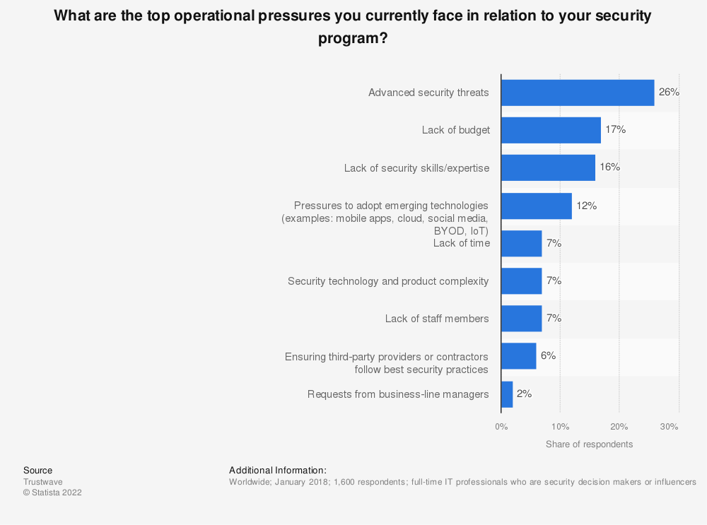 Statistic: What are the top operational pressures you currently face in relation to your security program? | Statista