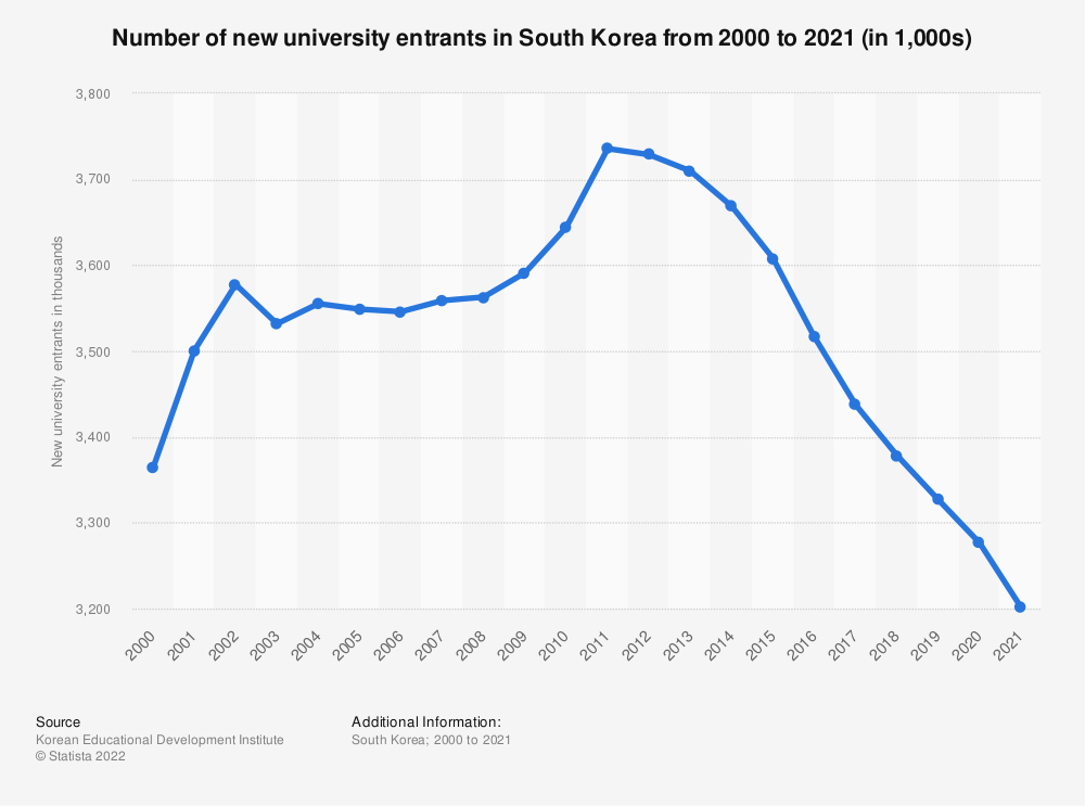 Statistic: Number of new university entrants in South Korea from 2000 to 2020 (in 1,000s) | Statista