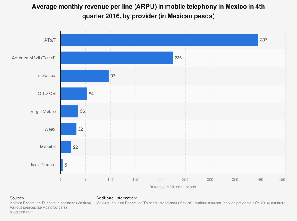 Statistic: Average monthly revenue per line (ARPU) in mobile telephony in Mexico in 4th quarter 2016, by provider (in Mexican pesos) | Statista
