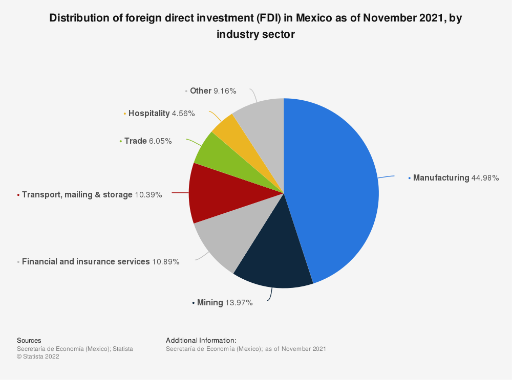 Statistic: Distribution of foreign direct investment (FDI) in Mexico as of September 2020, by industry sector | Statista