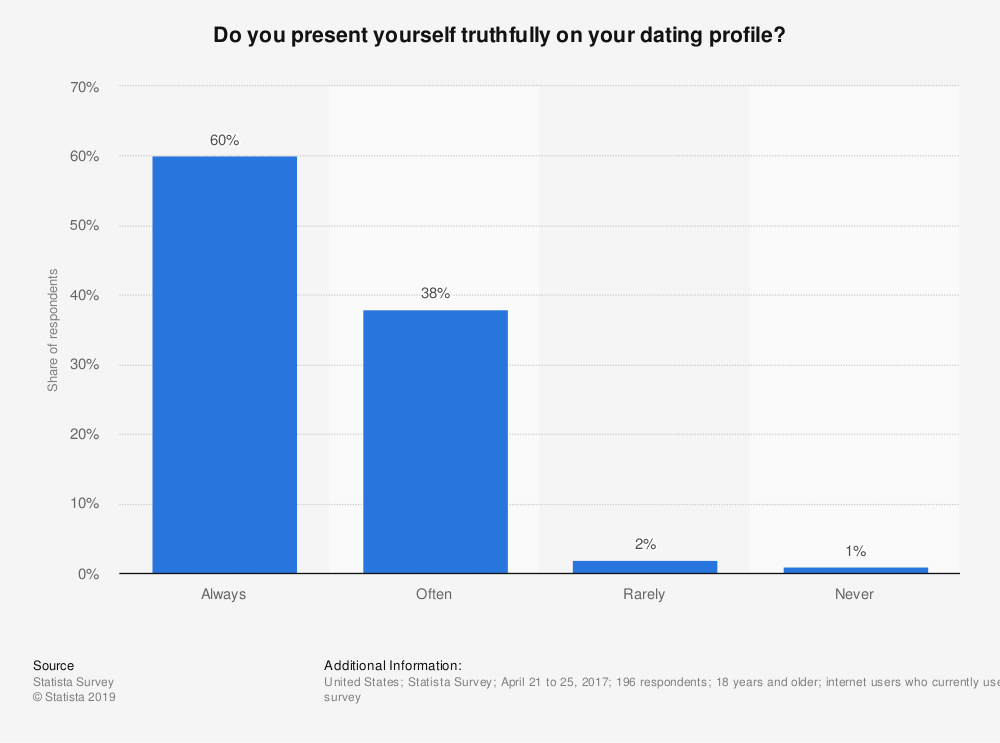 Statistic: Do you present yourself truthfully on your dating profile? | Statista