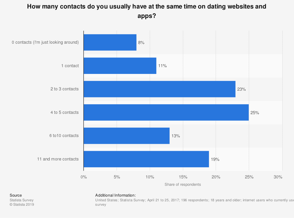 Statistic: How many contacts do you usually have at the same time on dating websites and apps? | Statista