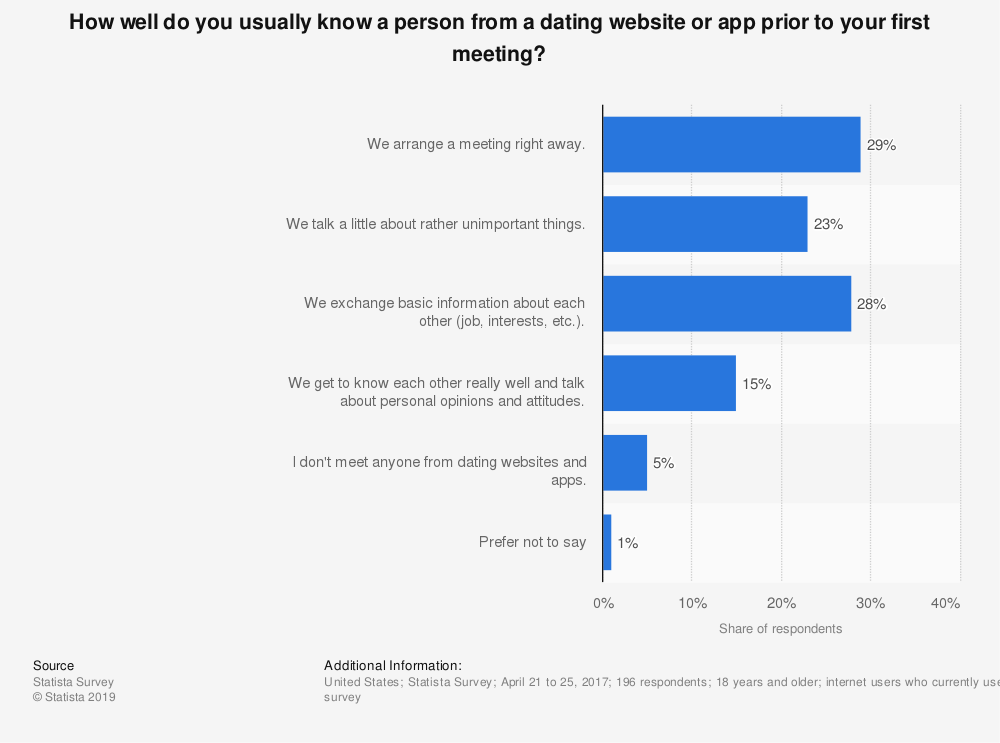 Statistic: How well do you usually know a person from a dating website or app prior to your first meeting? | Statista