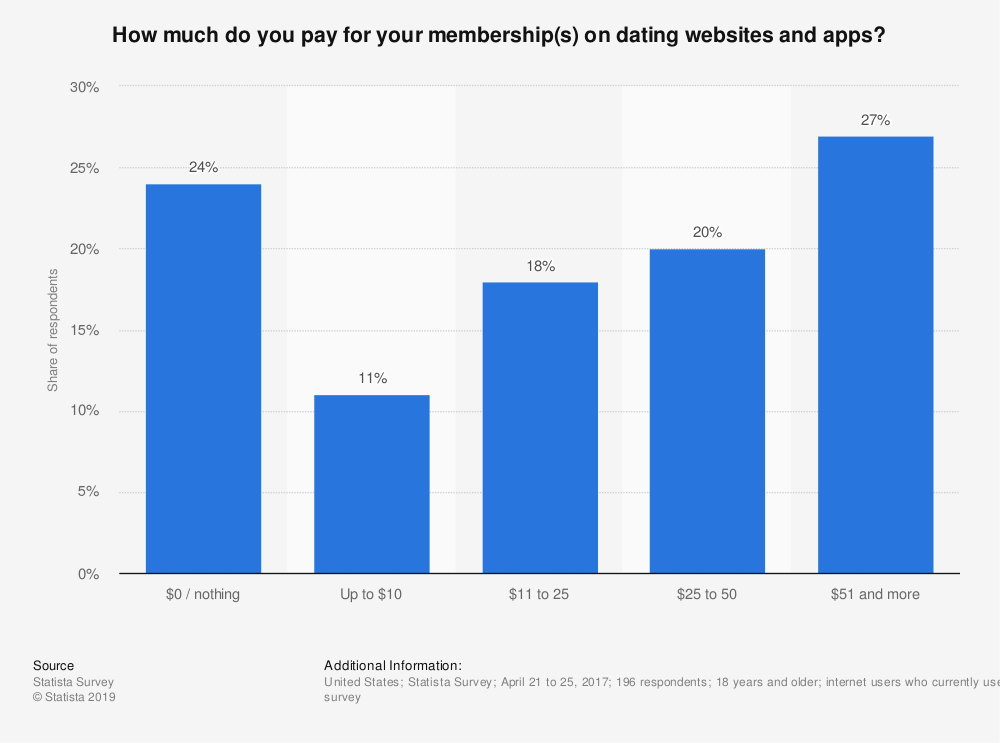 Statistic: How much do you pay for your membership(s) on dating websites and apps? | Statista