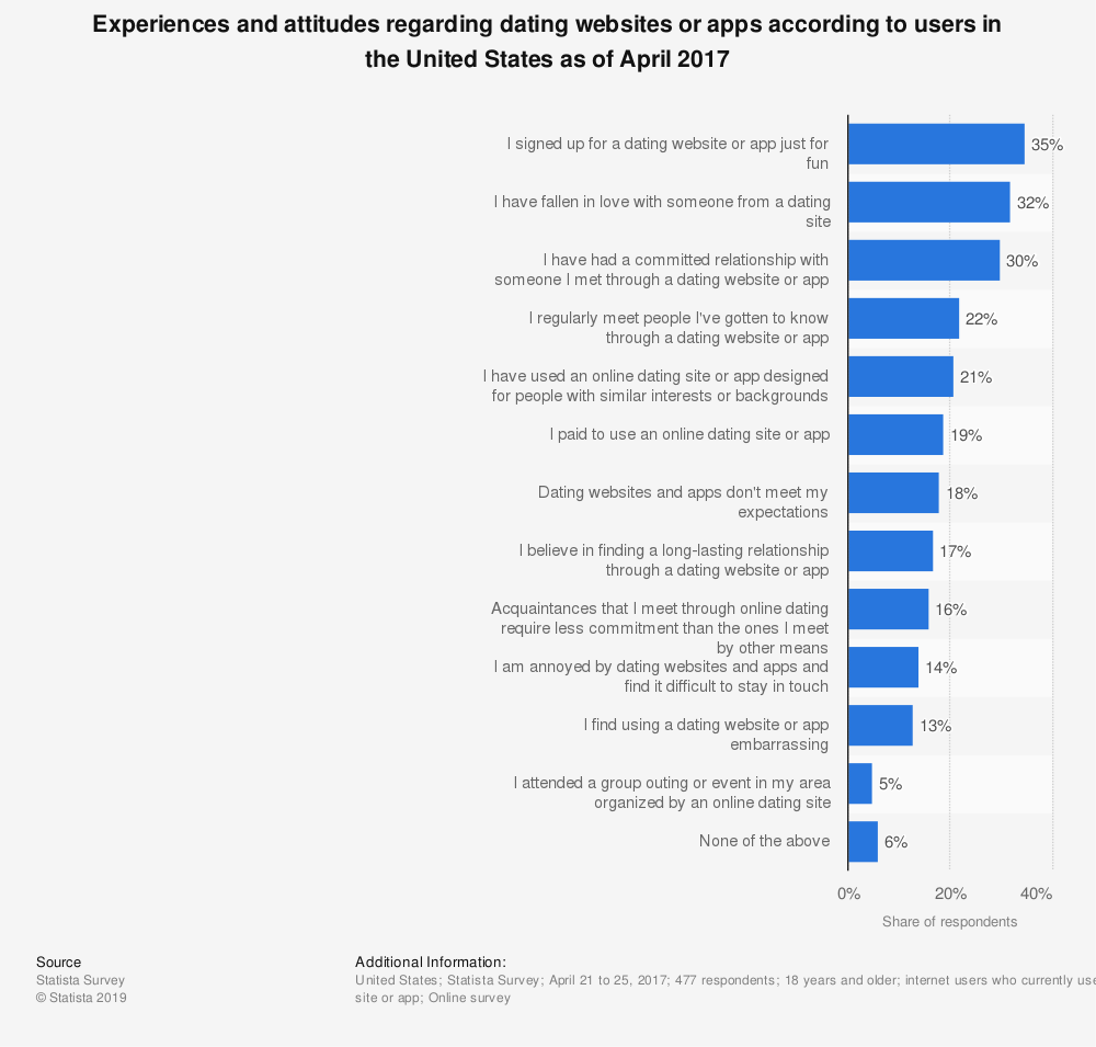 Statistic: Experiences and attitudes regarding dating websites or apps according to users in the United States as of April 2017 | Statista