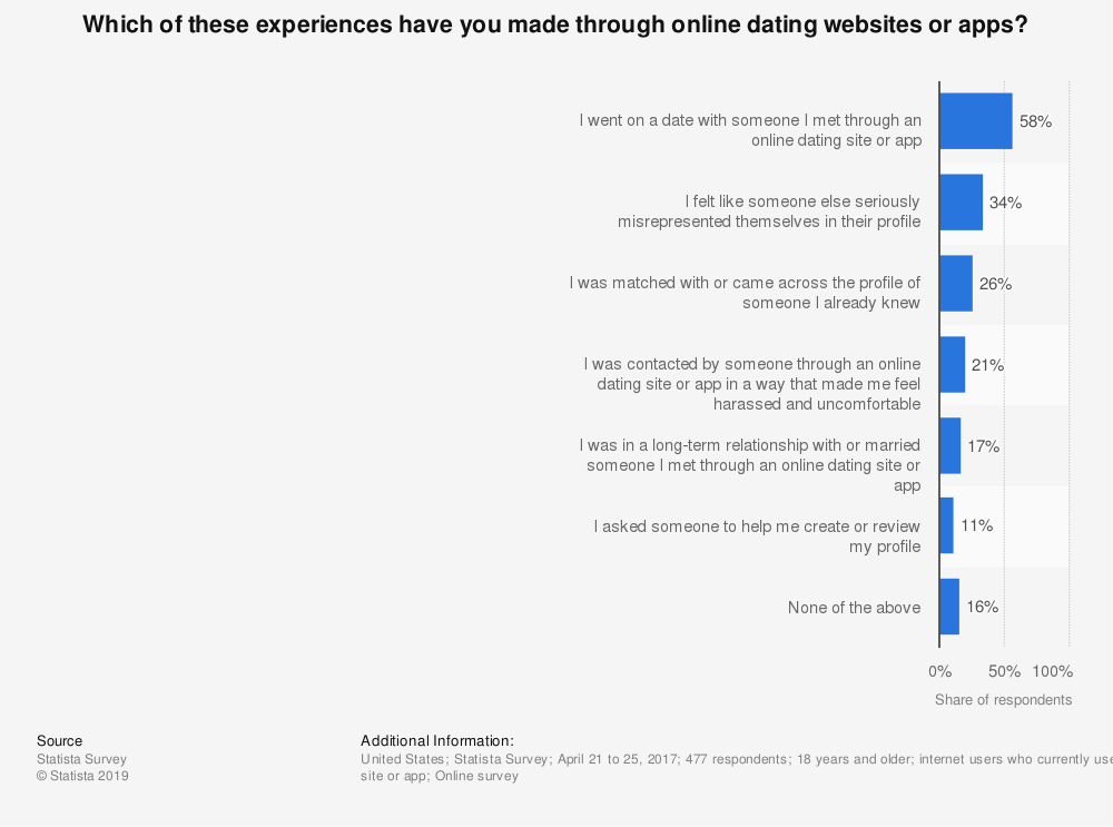 Statistic: Which of these experiences have you made through online dating websites or apps? | Statista