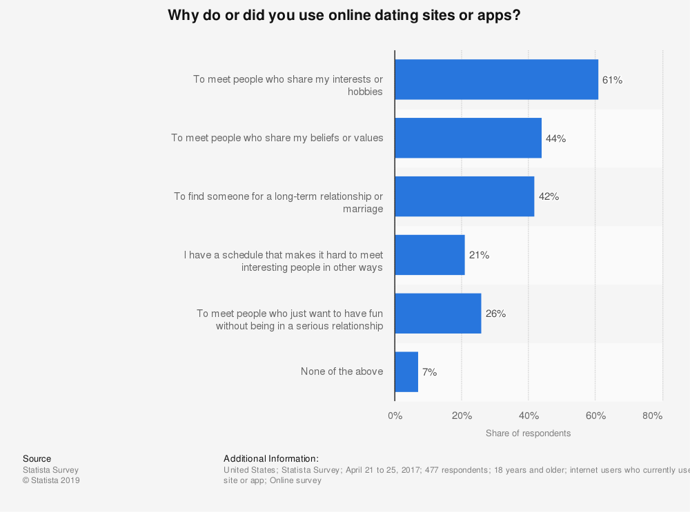 Statistic: Why do or did you use online dating sites or apps? | Statista