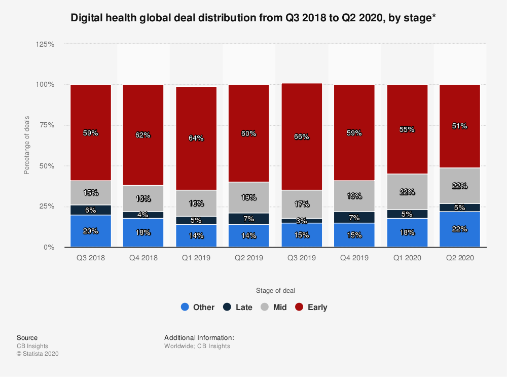 Statistic: Digital health global deal distribution from Q3 2018 to Q2 2020, by stage* | Statista
