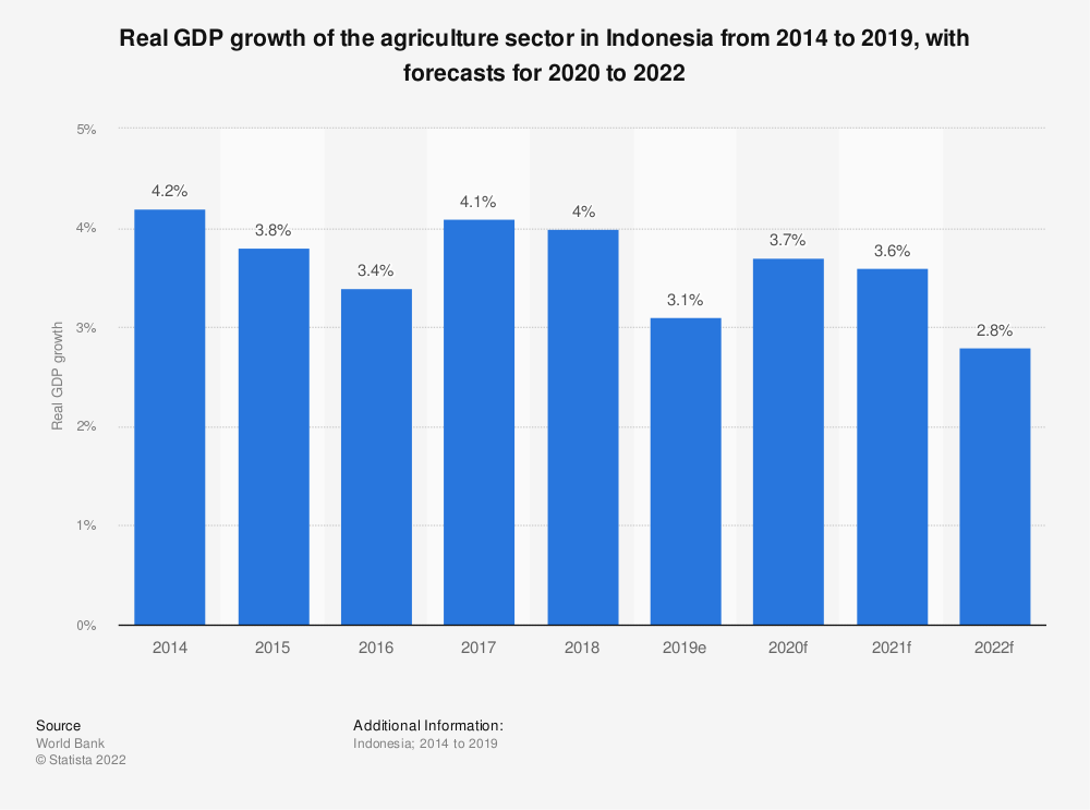 Statistic: Real GDP growth of the agriculture sector in Indonesia from 2014 to 2019, with forecasts for 2010 to 2021 | Statista