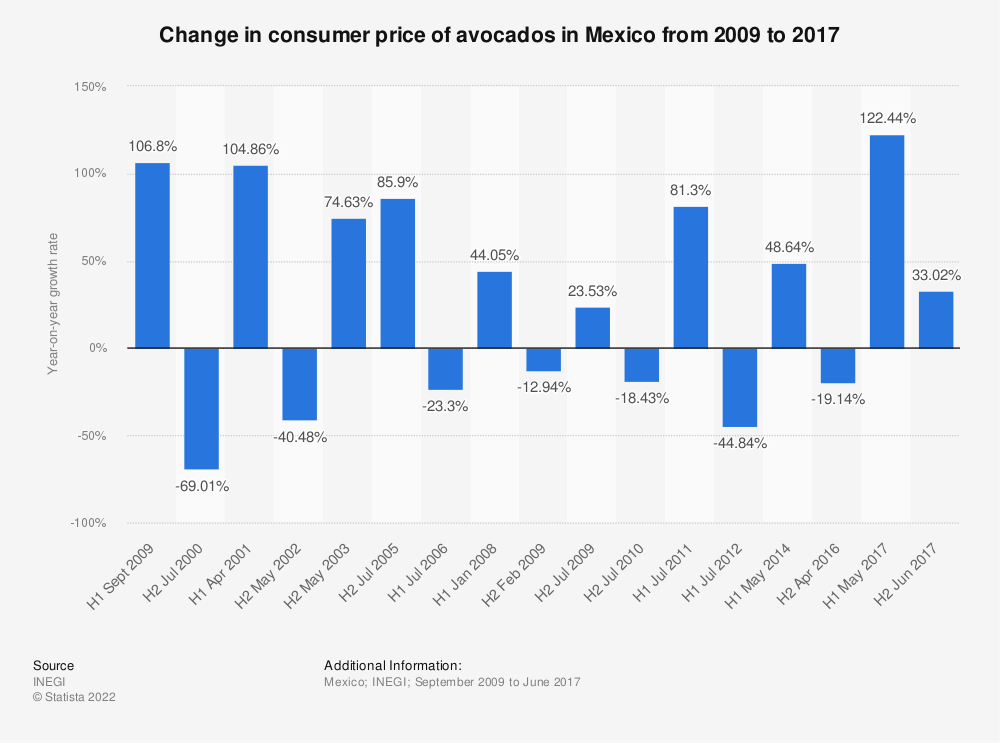 Statistic: Change in consumer price of avocados in Mexico from 2009 to 2017 | Statista