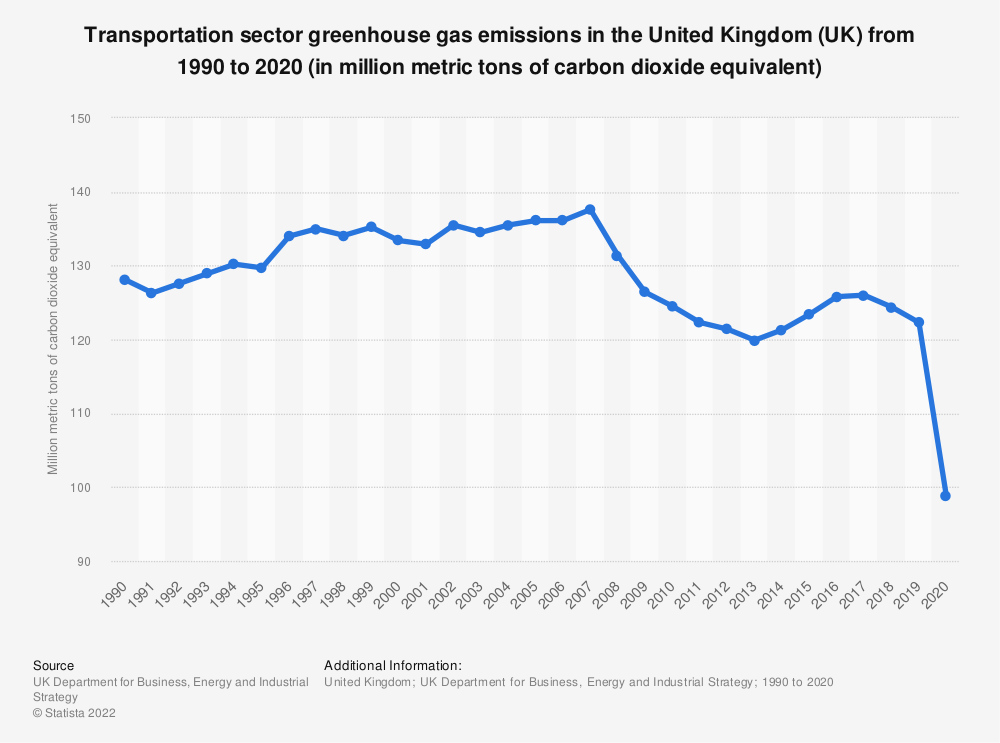 Statistic: Transport sector greenhouse gas emissions in the United Kingdom (UK) from 1990 to 2018 (in million metric tons of carbon dioxide equivalent) | Statista