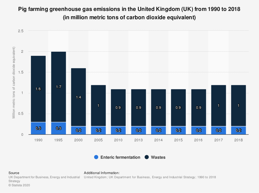 Statistic: Pig farming emissions in the United Kingdom (UK) between 1990 and 2017 (in MtCO2e*) | Statista