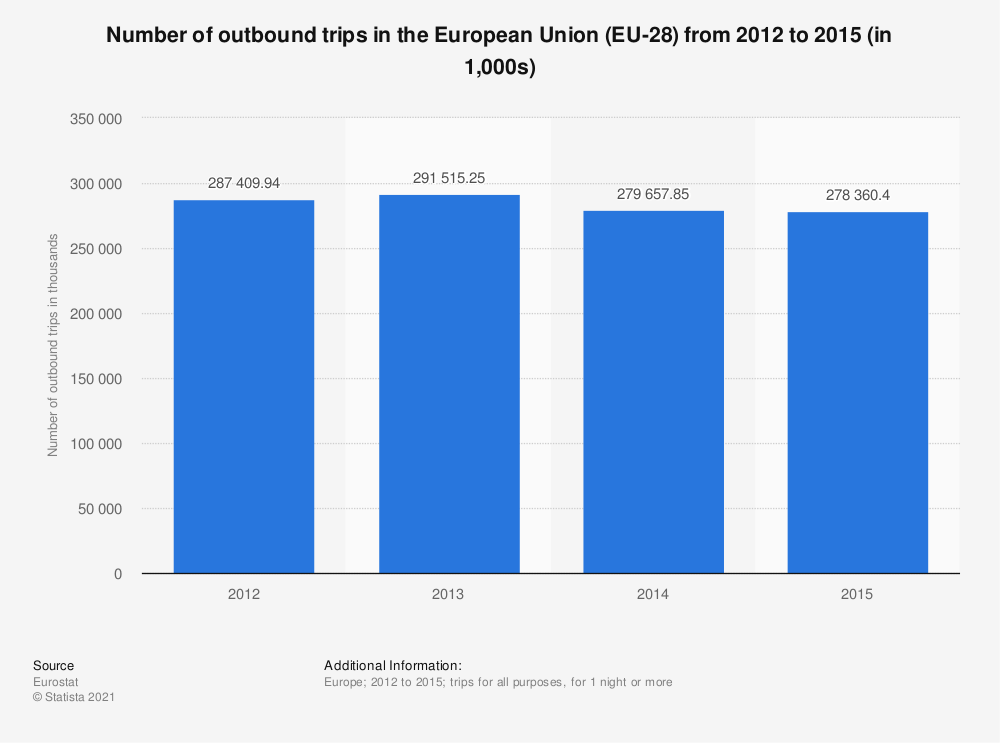 Statistic: Number of outbound trips in the European Union (EU-28) from 2012 to 2015 (in 1,000s) | Statista