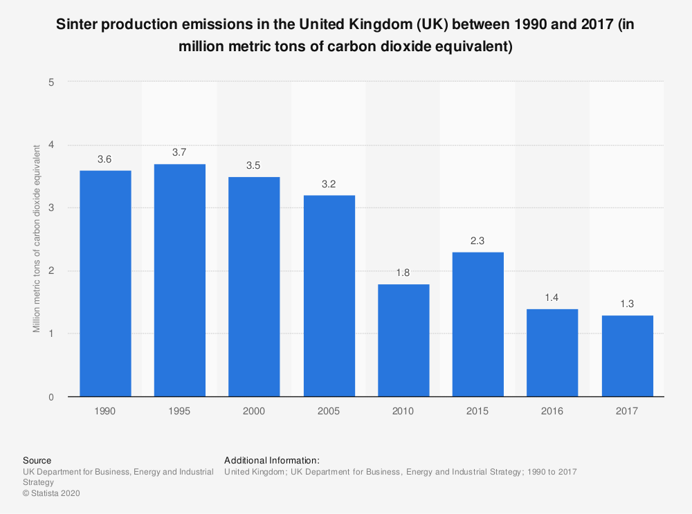 Statistic: Sinter production emissions in the United Kingdom (UK) between 1990 and 2017  (in million metric tons of carbon dioxide equivalent) | Statista