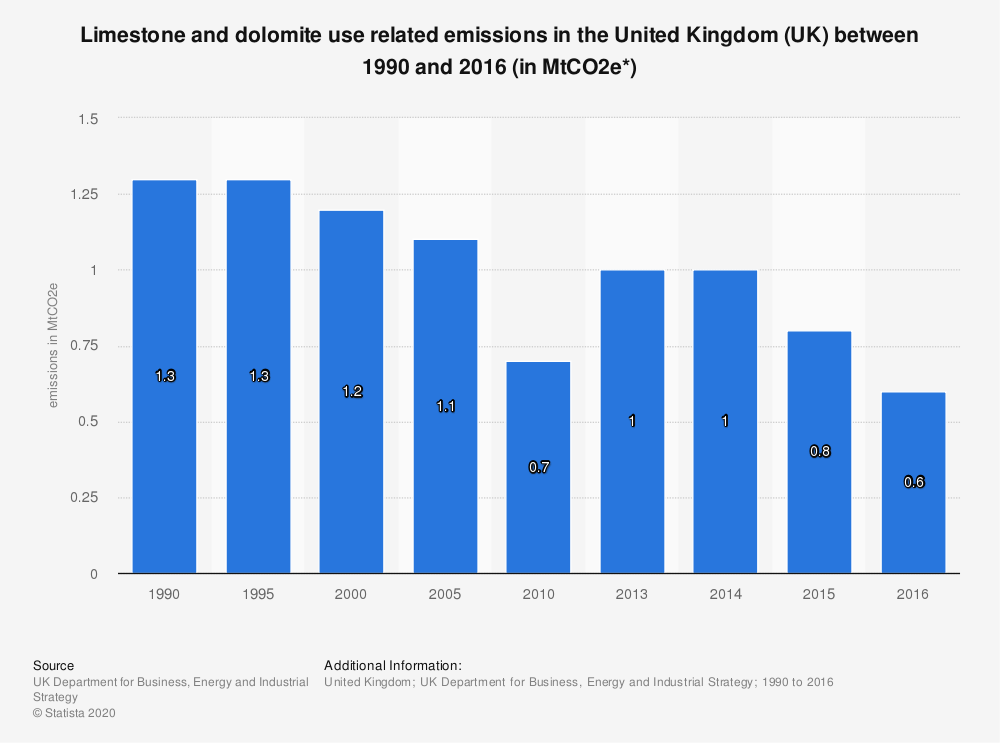 Statistic: Limestone and dolomite use related emissions in the United Kingdom (UK) between 1990 and 2016 (in MtCO2e*) | Statista