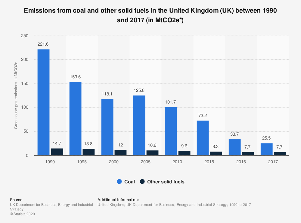 Statistic: Emissions from coal and other solid fuels in the United Kingdom (UK) between 1990 and 2017 (in MtCO2e*) | Statista