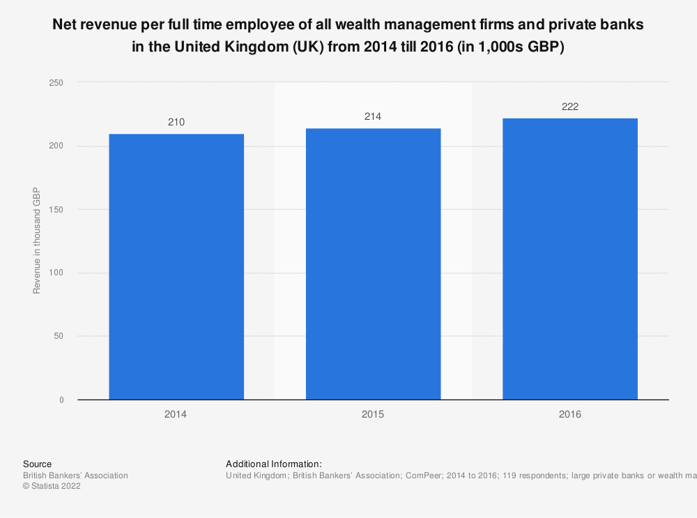 Statistic: Net revenue per full time employee of all wealth management firms and private banks in the United Kingdom (UK) from 2014 till 2016 (in 1,000s GBP)  | Statista