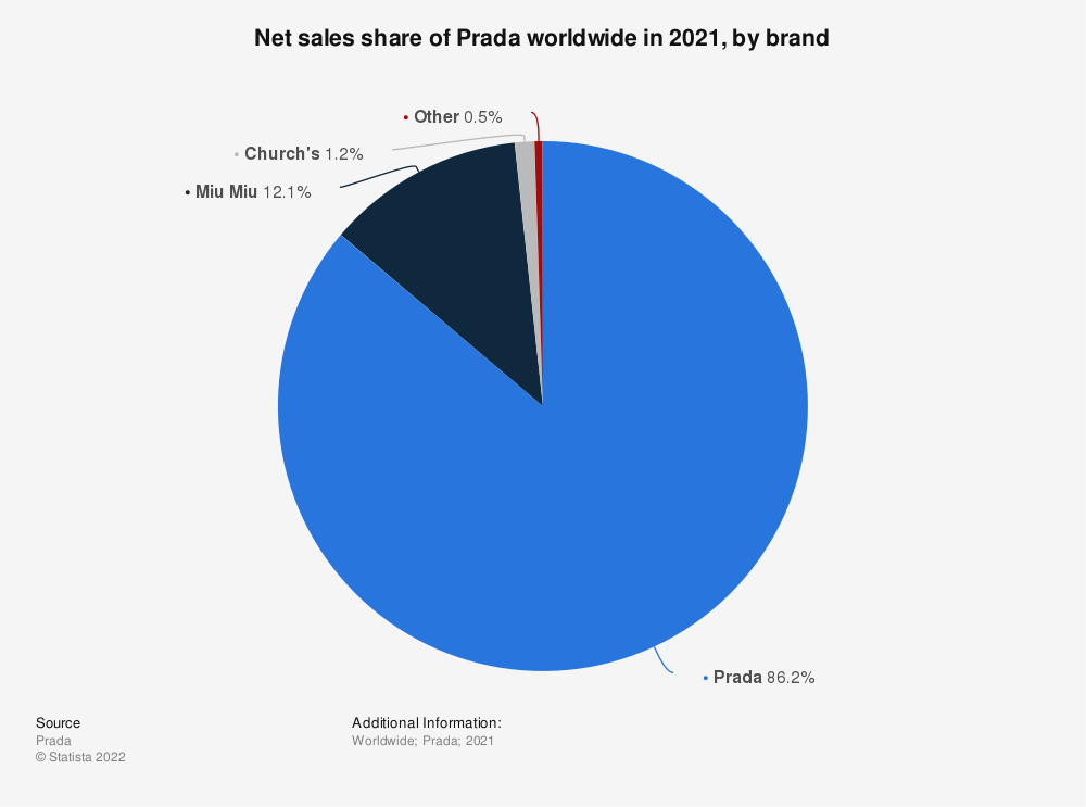 Statistic: Net sales share of Prada worldwide in 2020, by brand | Statista