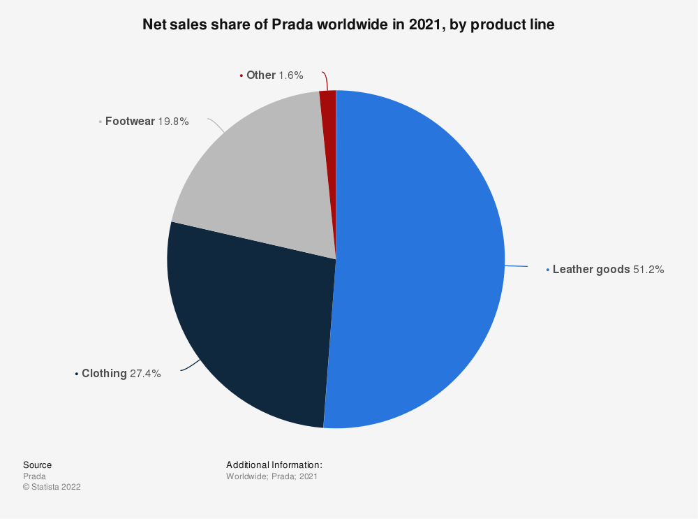 Statistic: Net sales share of Prada worldwide in 2020, by product line | Statista