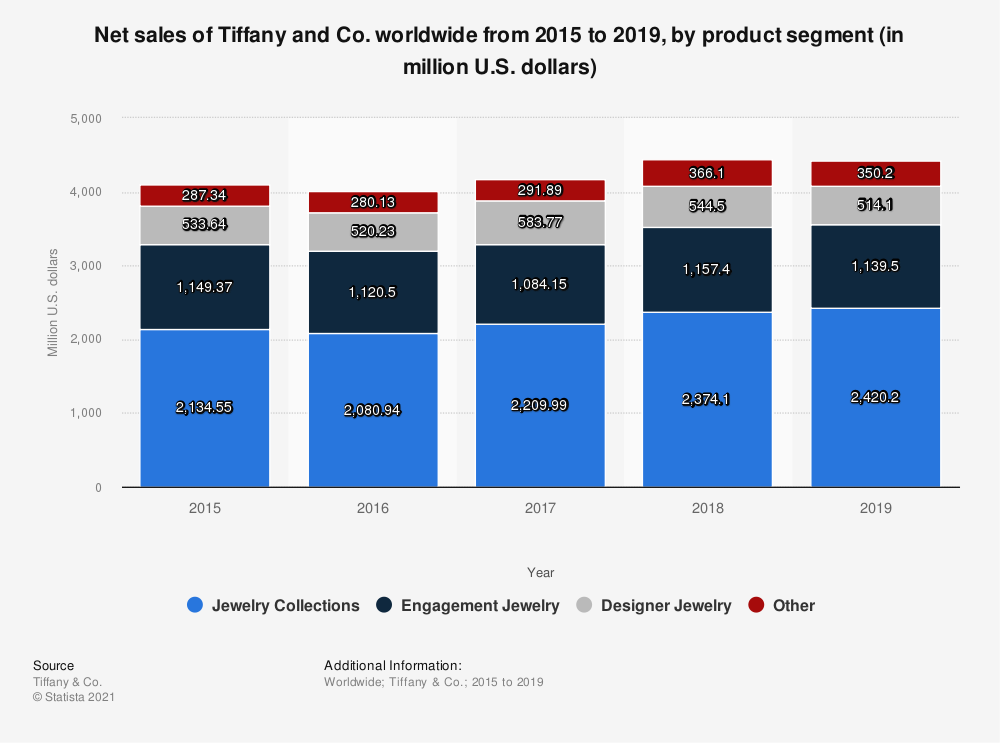 Statistic: Net sales of Tiffany and Co. worldwide from 2015 to 2019, by product segment (in million U.S. dollars) | Statista