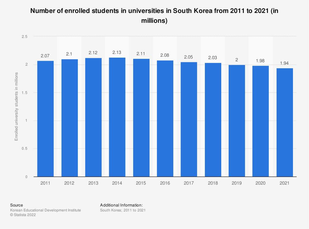 Statistic: Number of enrolled students in universities in South Korea from 2011 to 2018 (in millions) | Statista
