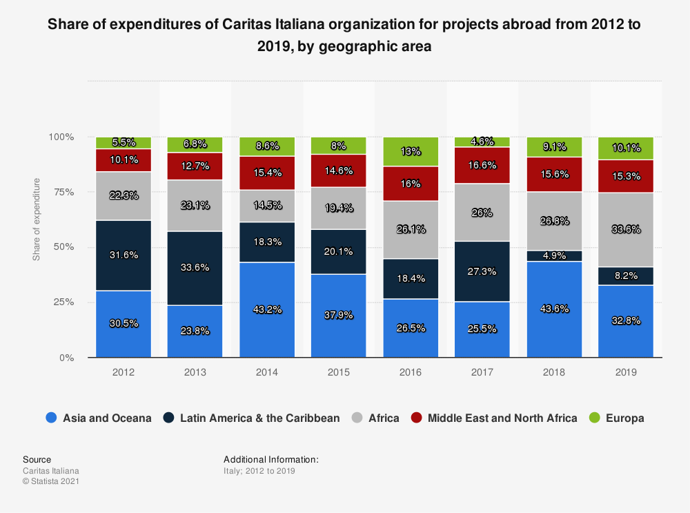 Statistic: Share of expenditures of Caritas Italiana organization for projects abroad from 2012 to 2019, by geographic area | Statista