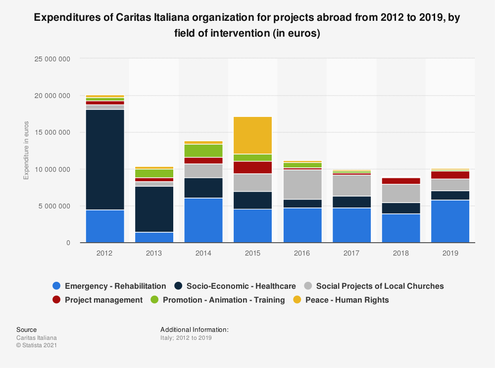 Statistic: Expenditures of Caritas Italiana organization for projects abroad from 2012 to 2019, by field of intervention (in euros) | Statista