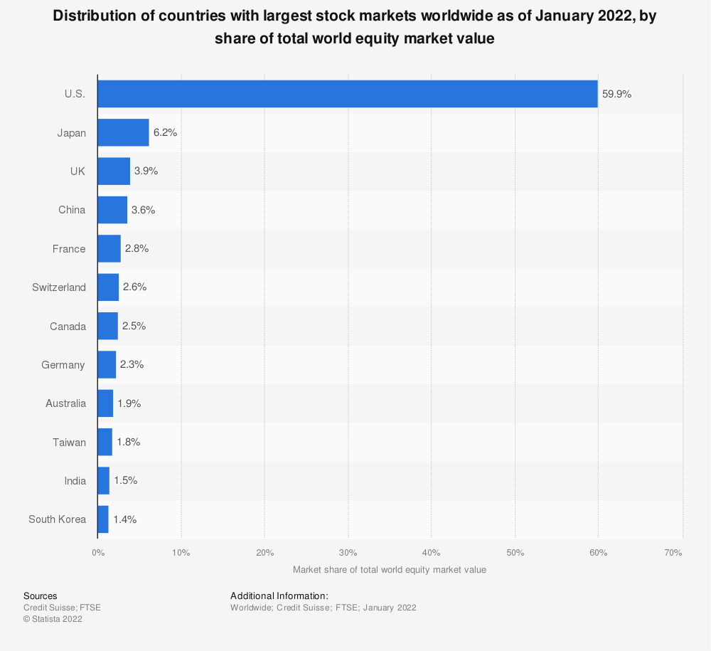 Statistic: Distribution of countries with largest stock markets worldwide in 2018 | Statista