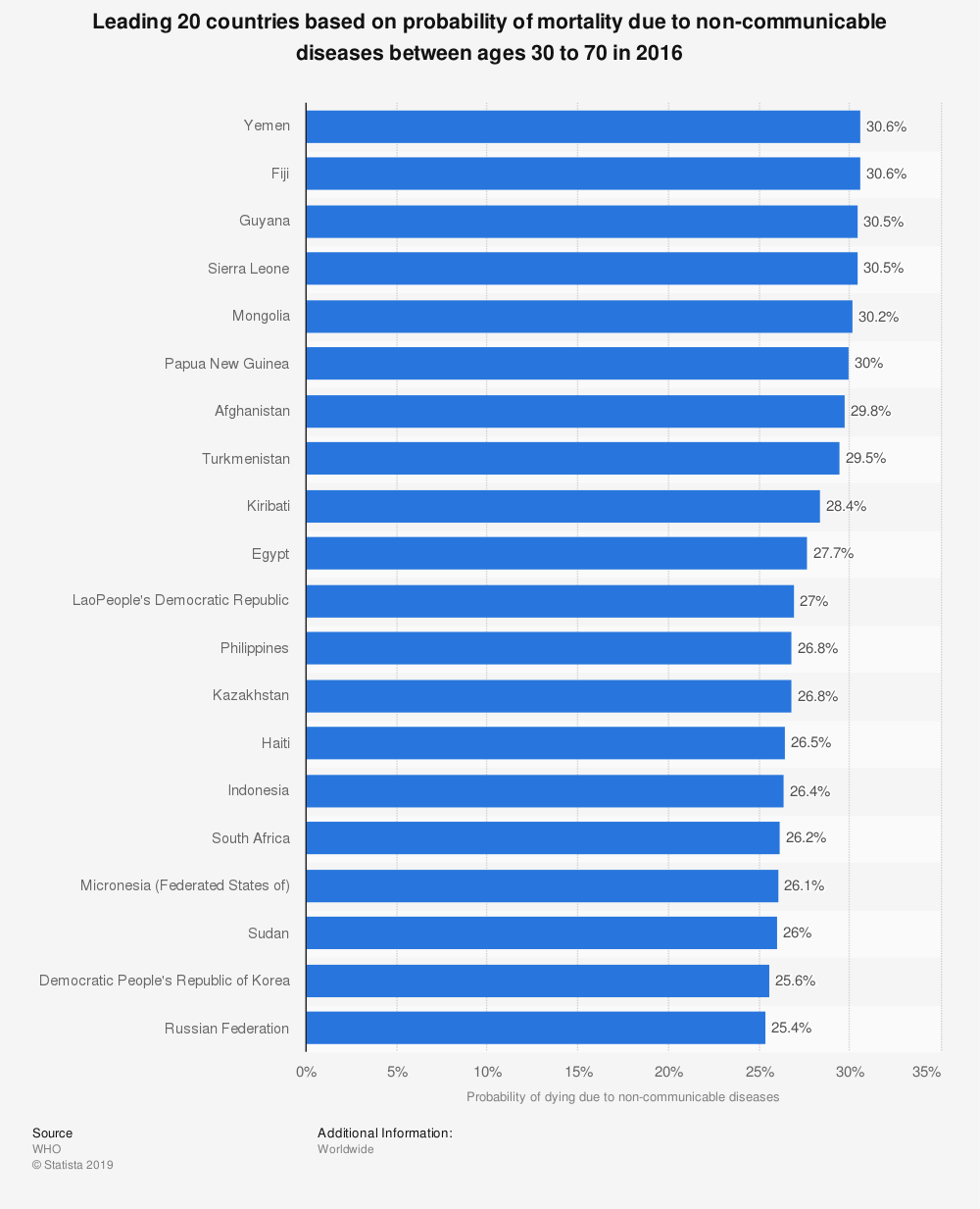 Statistic: Leading 20 countries based on probability of mortality due to non-communicable diseases between ages 30 to 70 in 2016   Statista