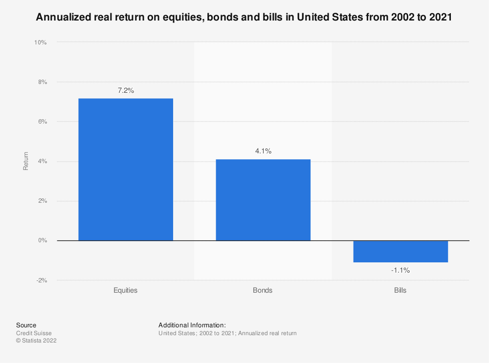 Statistic: Annualized real return on equities, bonds and bills in United States from 2000 to 2019 | Statista