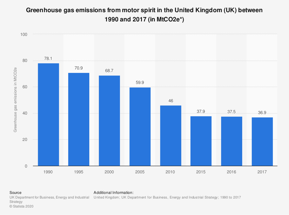 Statistic: Greenhouse gas emissions from motor spirit in the United Kingdom (UK) between 1990 and 2017 (in MtCO2e*) | Statista