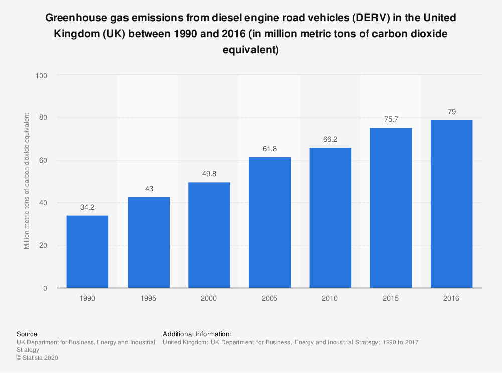 Statistic: Emissions from diesel engine road vehicles (DERV) in the United Kingdom (UK) between 1990 and 2016 (in MtCO2e*) | Statista