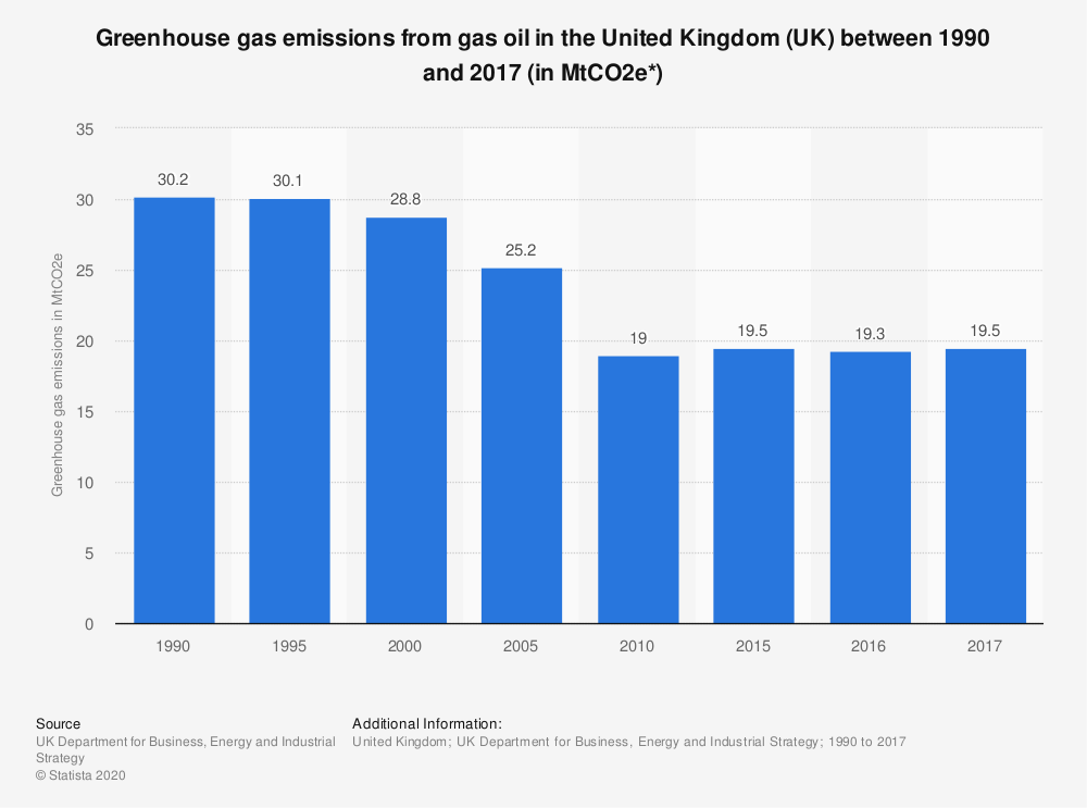 Statistic: Greenhouse gas emissions from gas oil  in the United Kingdom (UK) between 1990 and 2017 (in MtCO2e*) | Statista