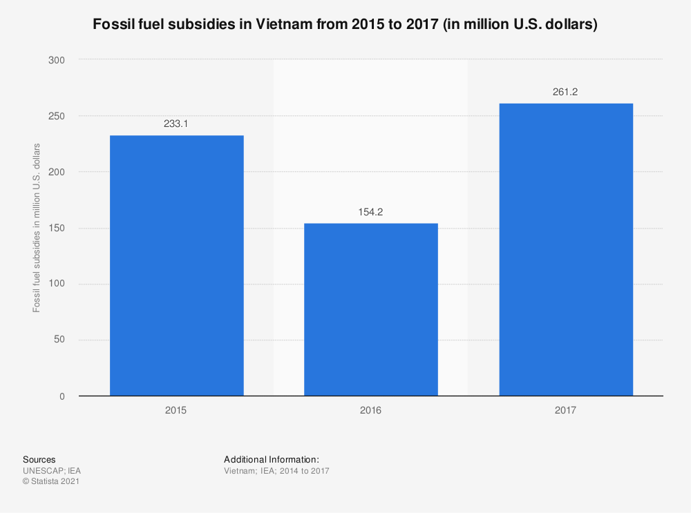 Statistic: Fossil fuel subsidies in Vietnam from 2015 to 2017 (in million U.S. dollars) | Statista