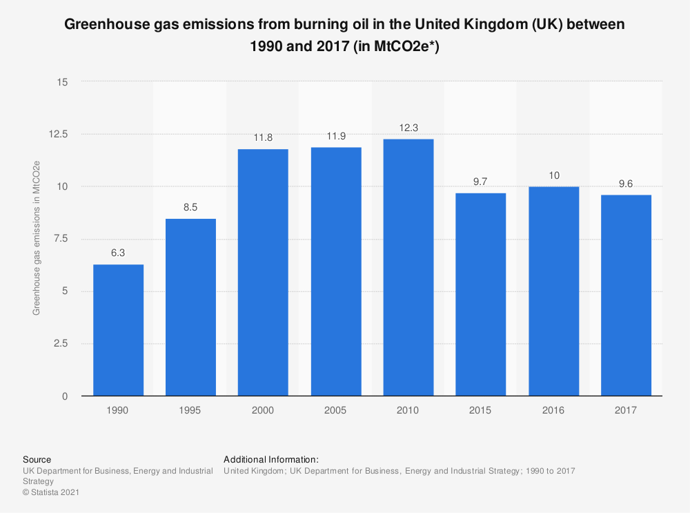 Statistic: Greenhouse gas emissions from burning oil in the United Kingdom (UK) between 1990 and 2017 (in MtCO2e*) | Statista