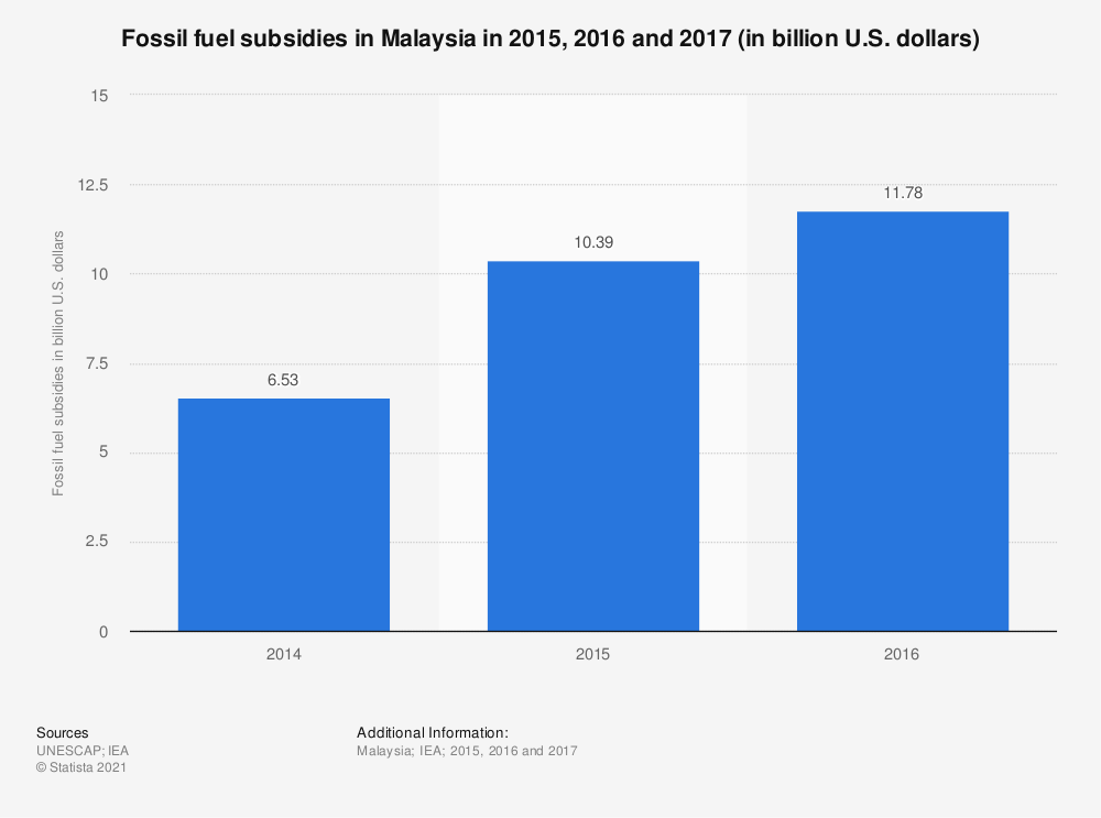Statistic: Fossil fuel subsidies in Malaysia in 2015, 2016 and 2017 (in billion U.S. dollars) | Statista