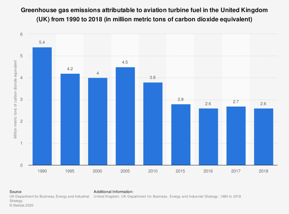 Statistic: Emissions from aviation turbine fuel in the United Kingdom (UK) between 1990 and 2017 (in MtCO2e*) | Statista