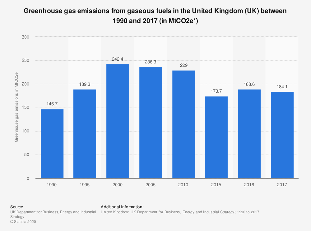 Statistic: Greenhouse gas emissions from gaseous fuels in the United Kingdom (UK) between 1990 and 2017 (in MtCO2e*) | Statista