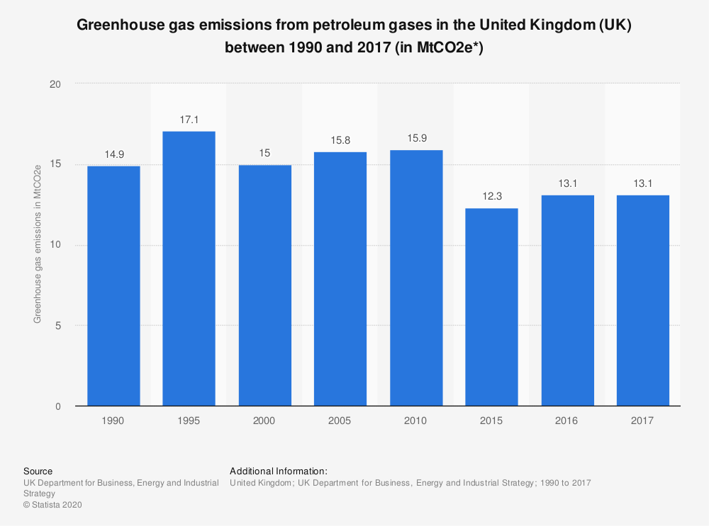 Statistic: Greenhouse gas emissions from petroleum gases in the United Kingdom (UK) between 1990 and 2017 (in MtCO2e*) | Statista