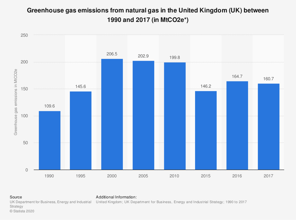 Statistic: Greenhouse gas emissions from natural gas in the United Kingdom (UK) between 1990 and 2017 (in MtCO2e*) | Statista