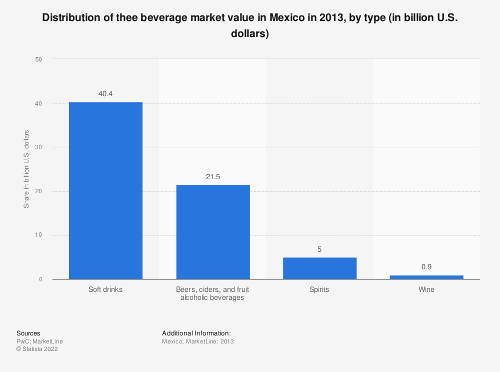 Statistic: Distribution of thee beverage market value in Mexico in 2013, by type (in billion U.S. dollars) | Statista