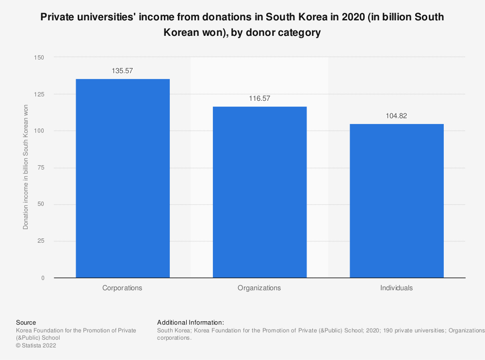 Statistic: Private universities' income from donations in South Korea in 2018 (in billion South Korean won), by donor category   Statista