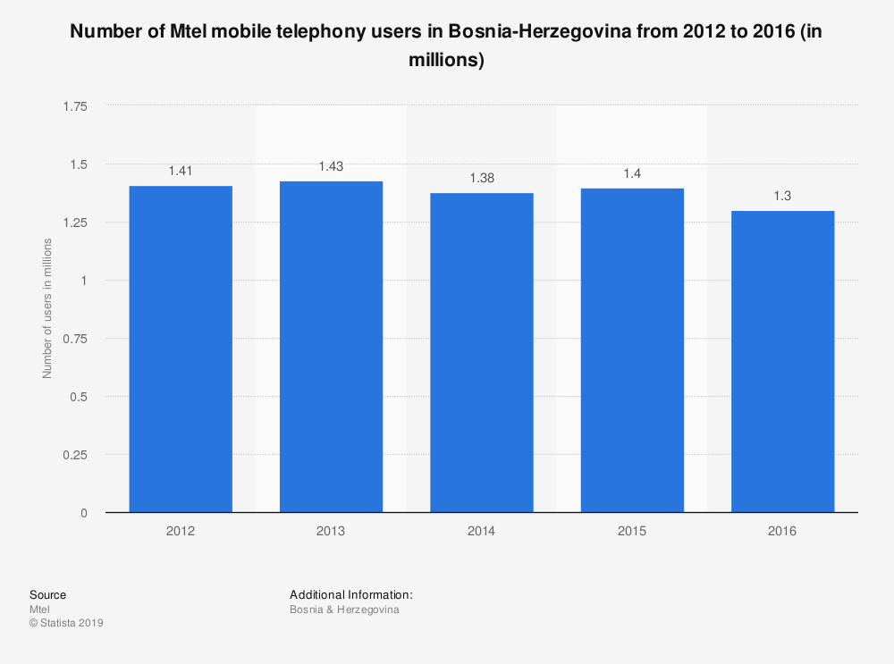 Statistic: Number of Mtel mobile telephony users in Bosnia-Herzegovina from 2012 to 2016 (in millions) | Statista