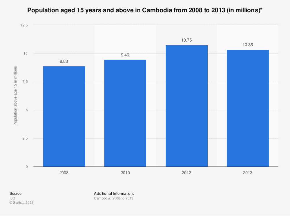 Statistic: Population aged 15 years and above in Cambodia from 2008 to 2013 (in millions)* | Statista