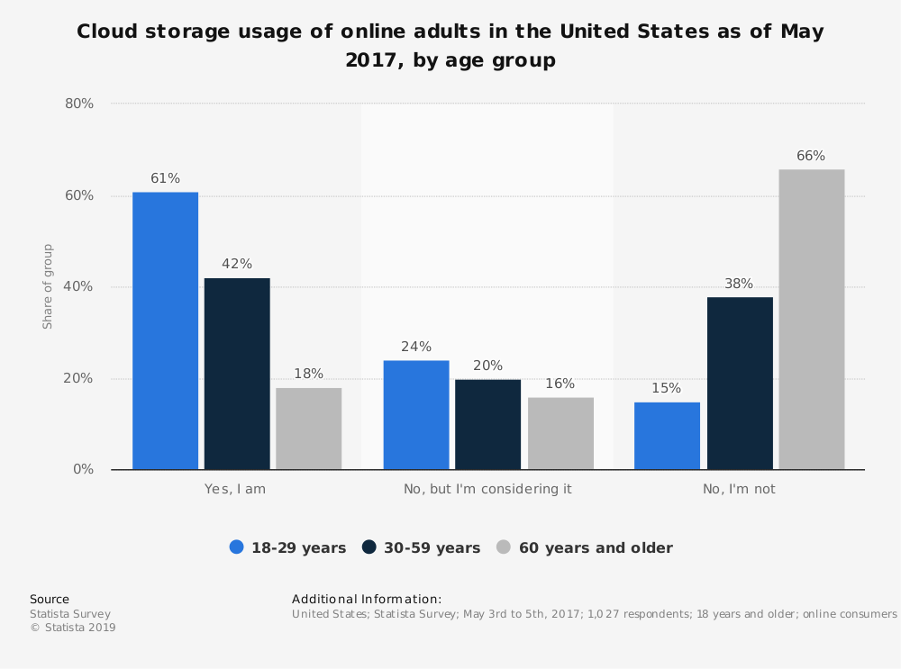 Statistic: Cloud storage usage of online adults in the United States as of May 2017, by age group | Statista
