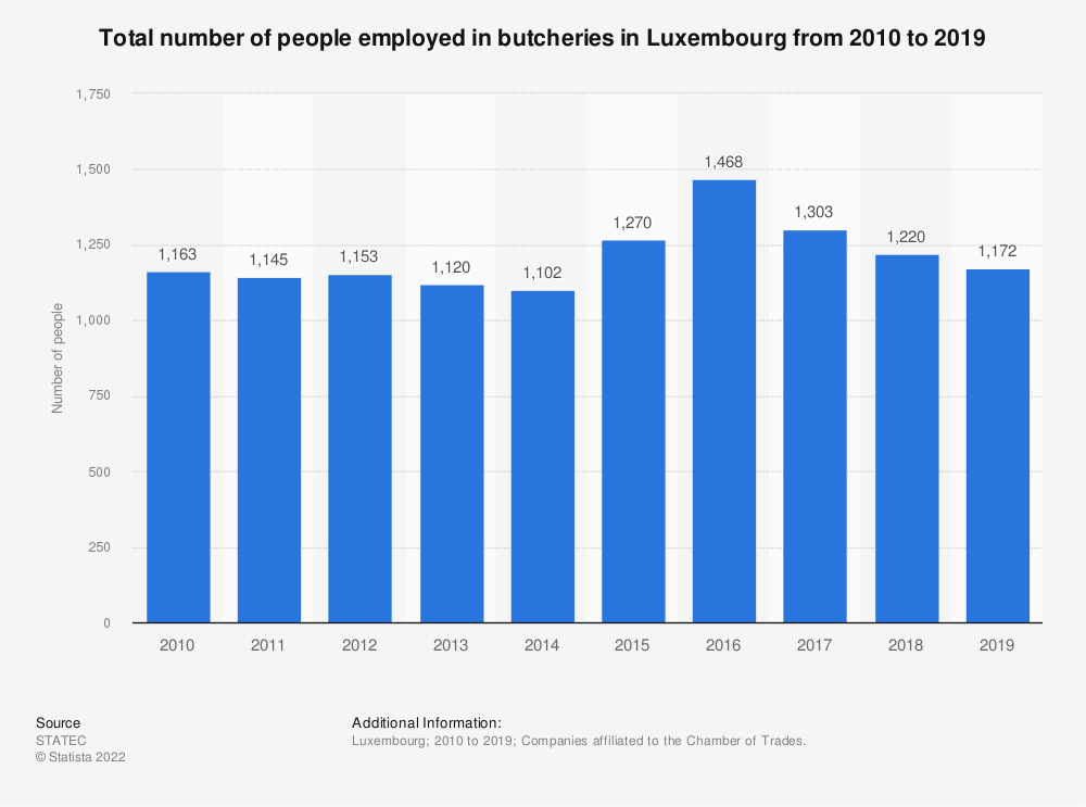 Statistic: Total number of people employed in butcheries in Luxembourg from 2010 to 2019 | Statista