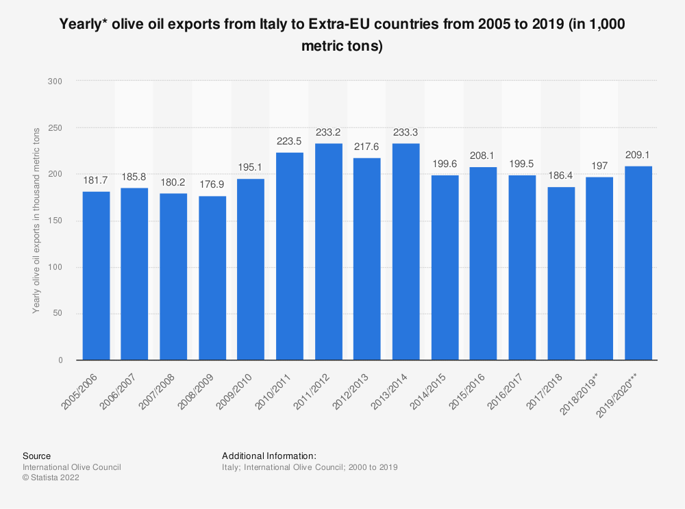 Statistic: Yearly* olive oil exports from Italy to Extra-EU countries from 2005 to 2020 (in 1,000 tons) | Statista