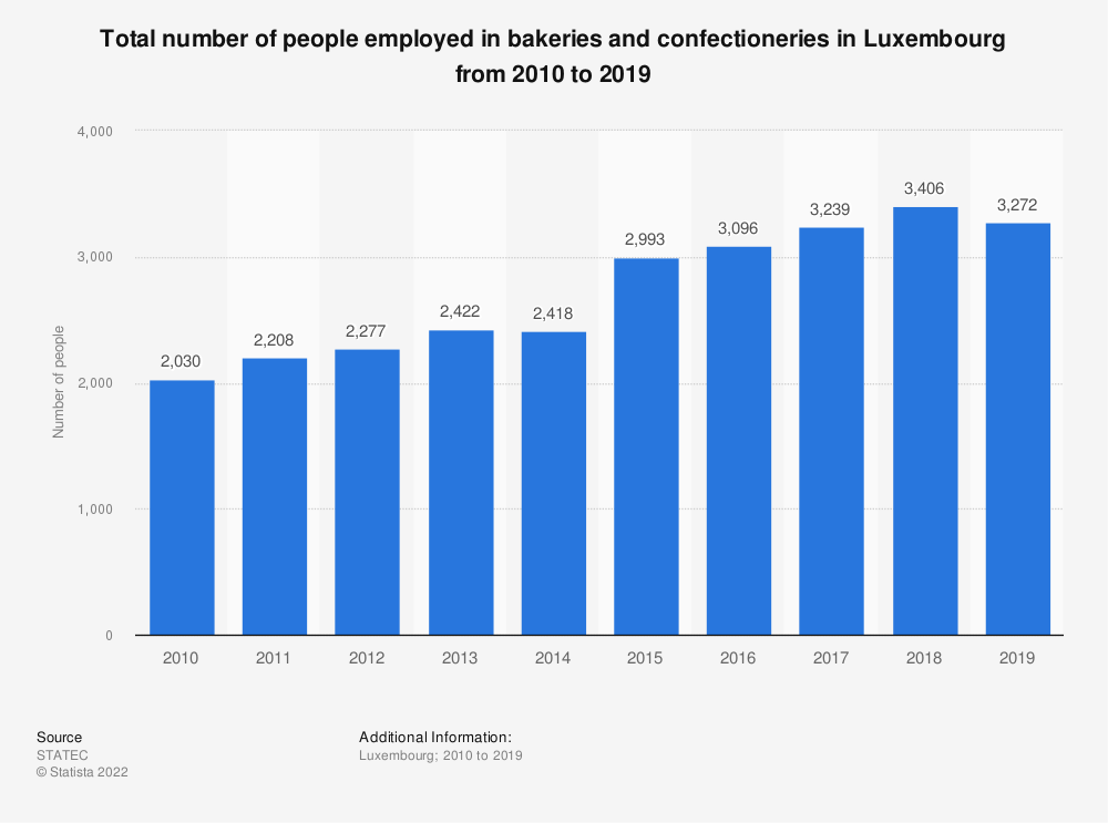 Statistic: Total number of people employed in bakeries and confectioneries in Luxembourg from 2010 to 2018* | Statista